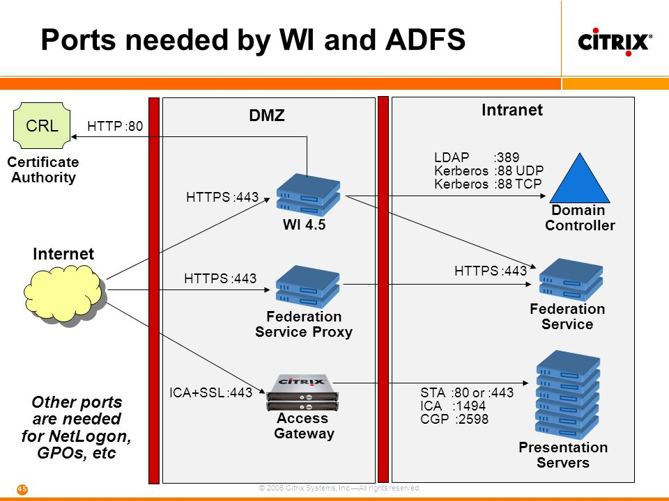 Ports needed by WI and ADFS