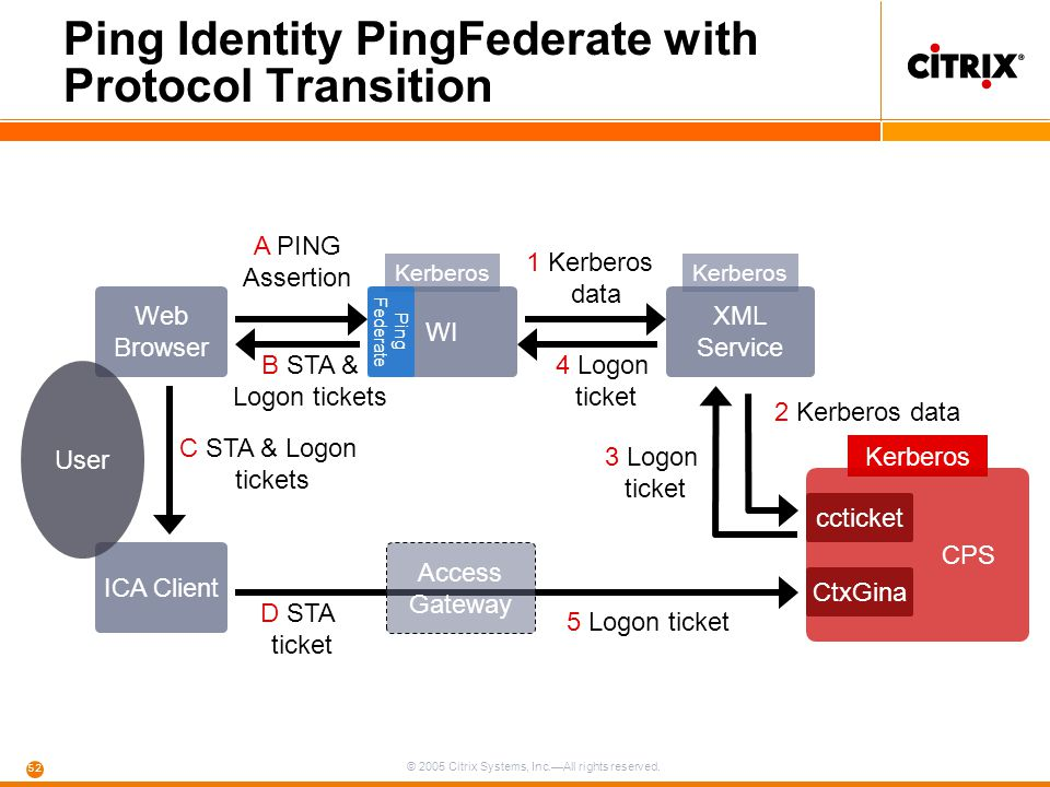 Ping Identity PingFederate with Protocol Transition