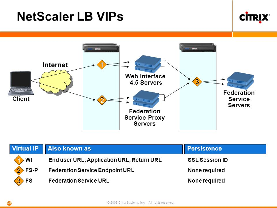 Federation Service Servers Federation Service Proxy Servers