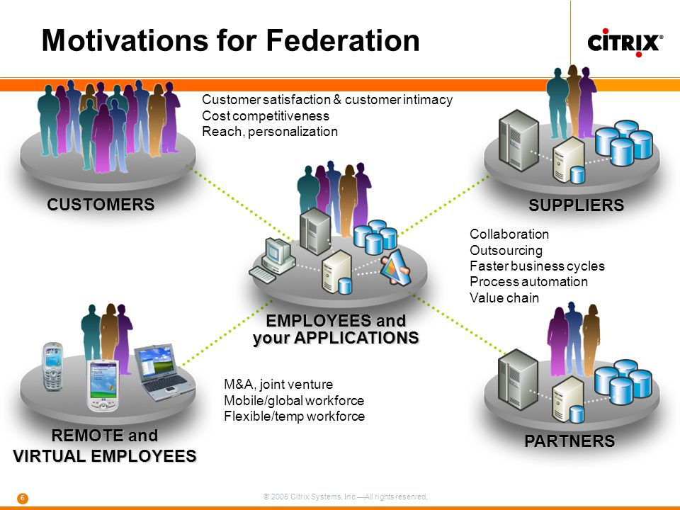EMPLOYEES and your APPLICATIONS REMOTE and VIRTUAL EMPLOYEES