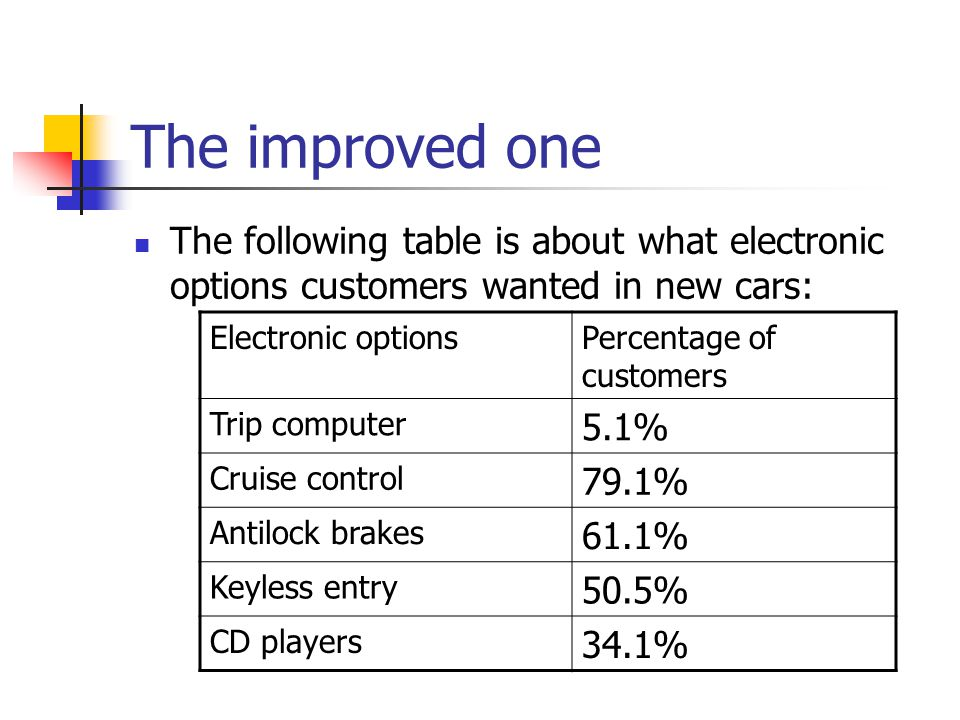 The improved one The following table is about what electronic options customers wanted in new cars: