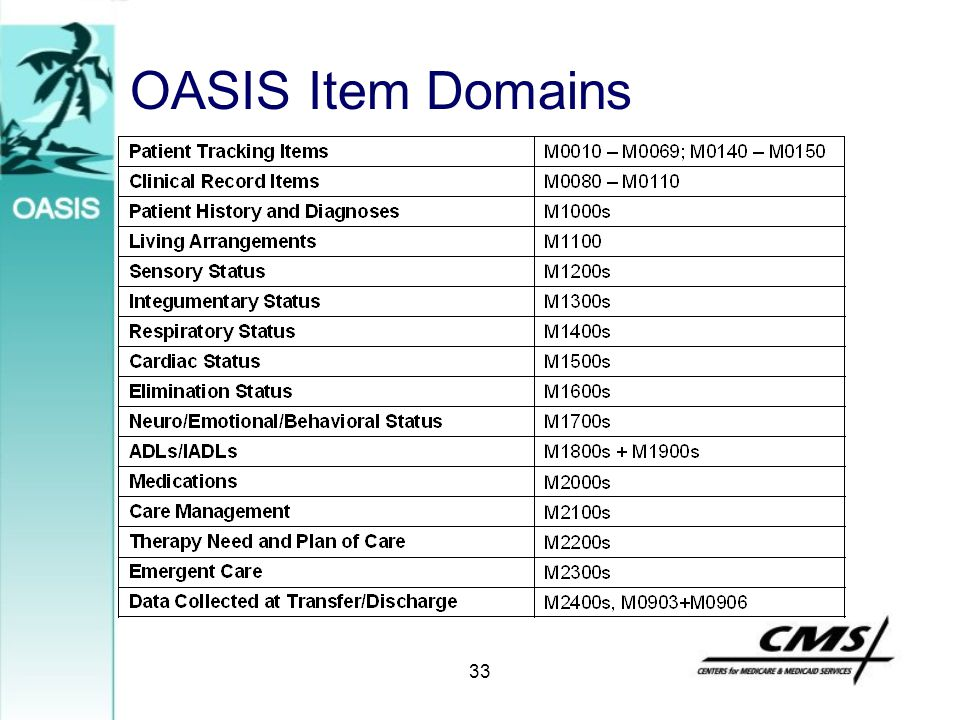 OASIS Item Domains 33