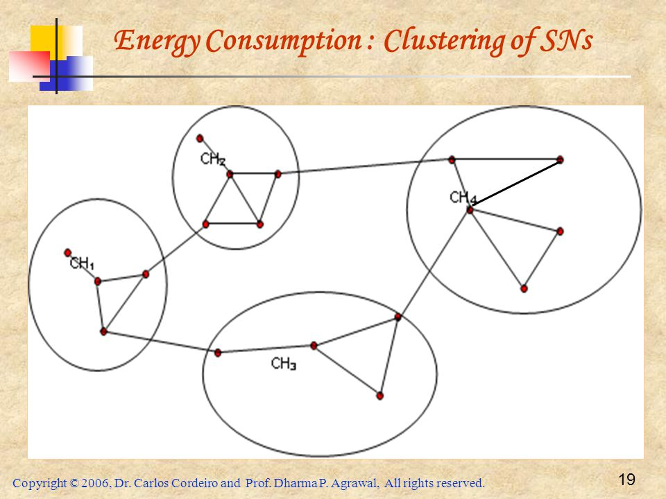 Energy Consumption : Clustering of SNs