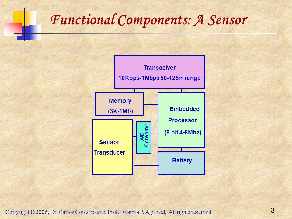 Functional Components: A Sensor