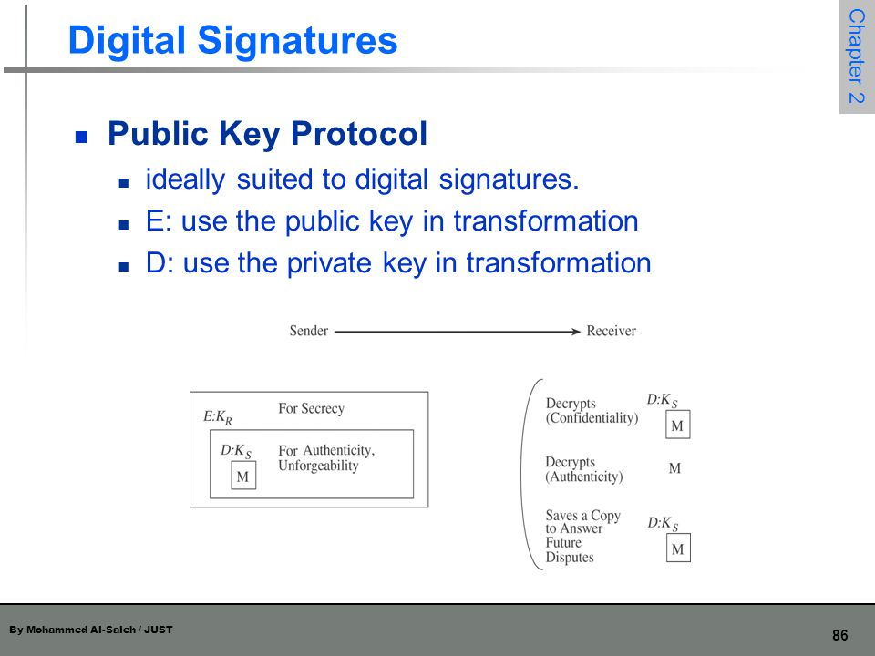 Digital Signatures Public Key Protocol