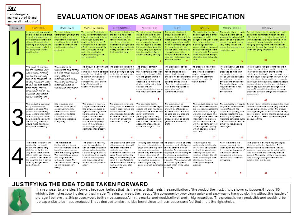 EVALUATION OF IDEAS AGAINST THE SPECIFICATION