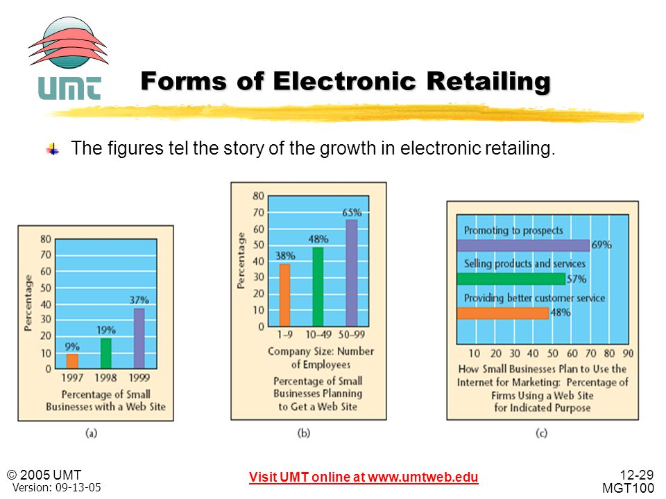 Forms of Electronic Retailing