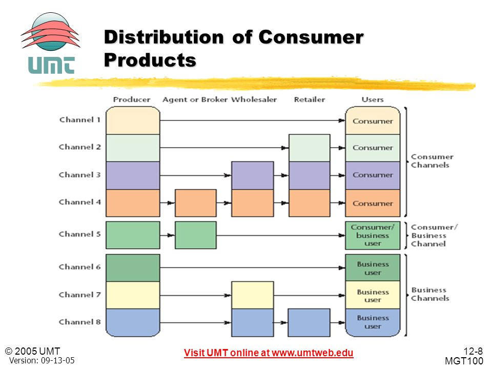 Distribution of Consumer Products