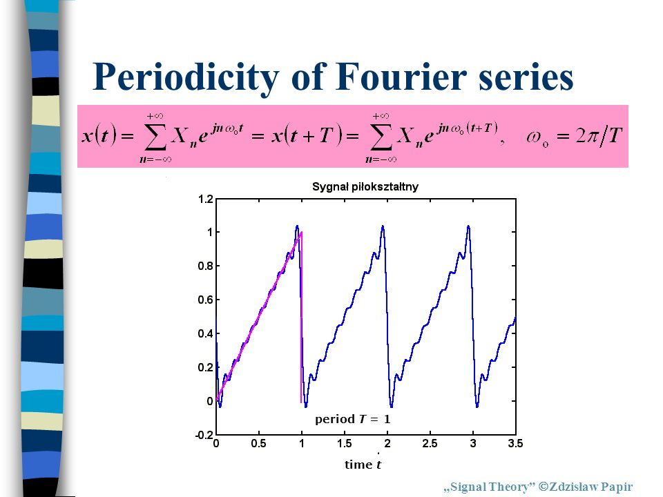 Periodicity of Fourier series