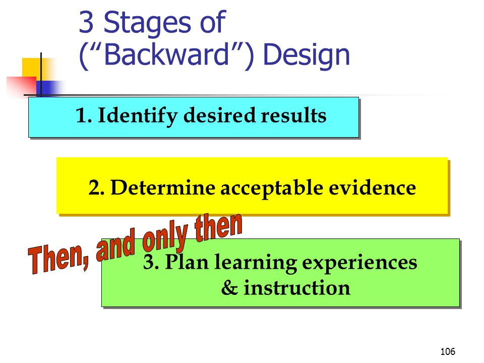 3 Stages of ( Backward ) Design