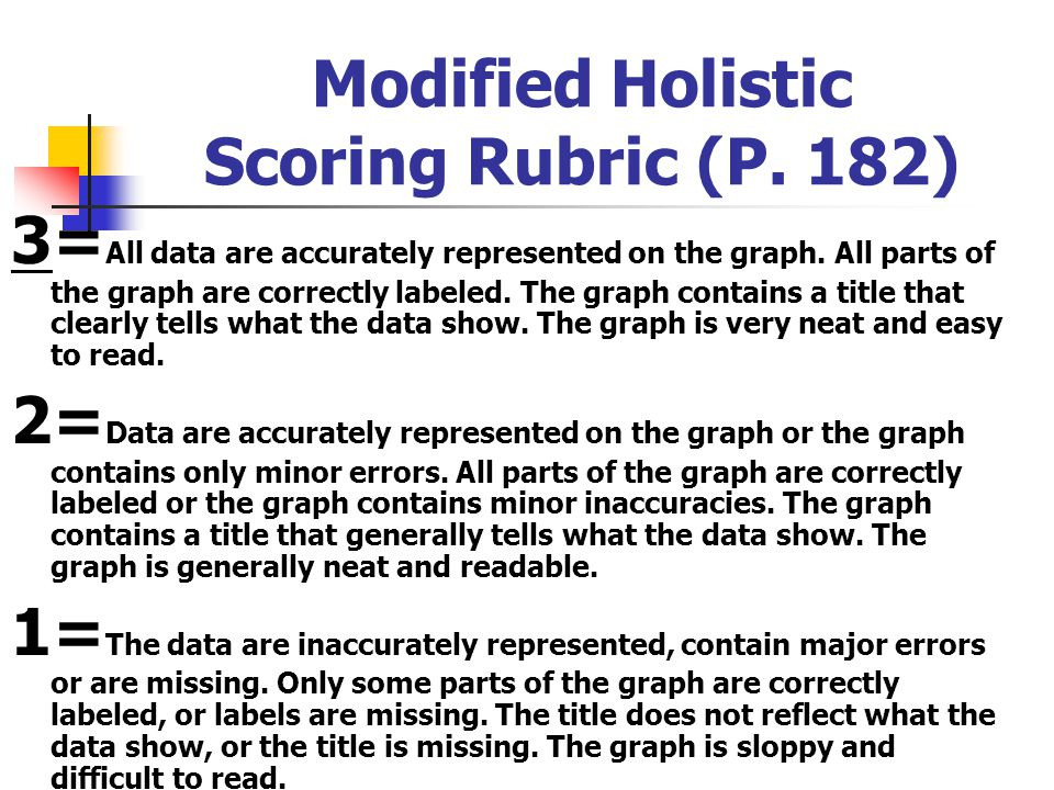 Modified Holistic Scoring Rubric (P. 182)