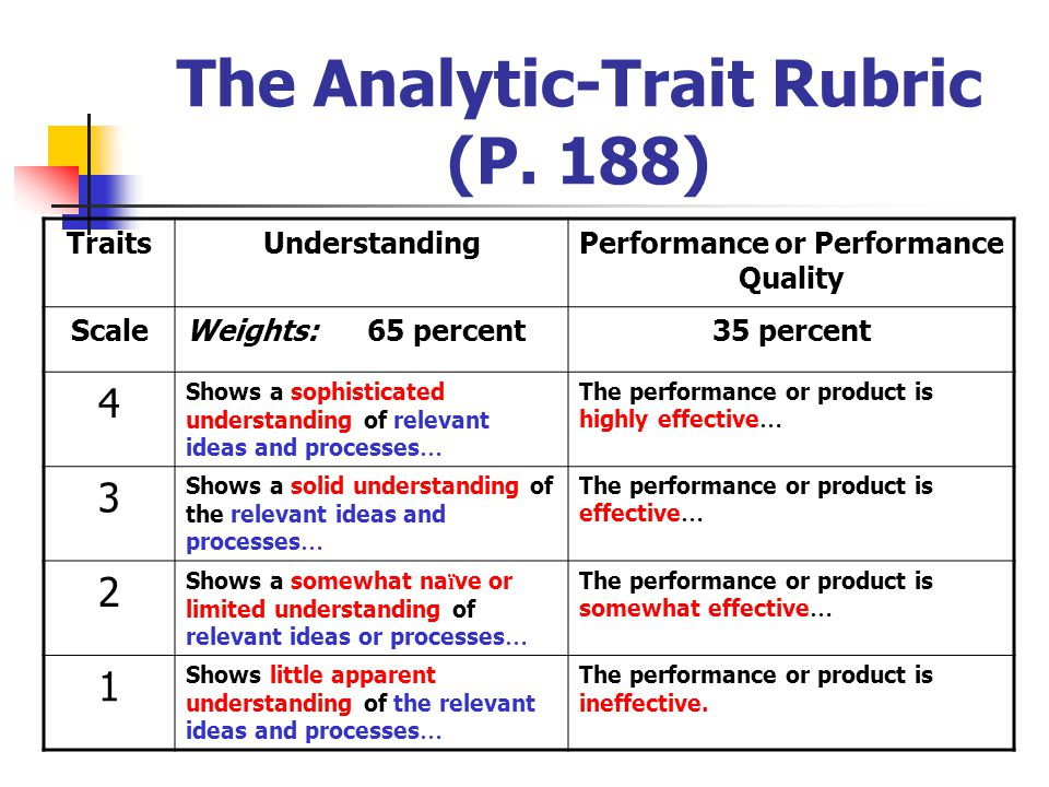 The Analytic-Trait Rubric (P. 188)