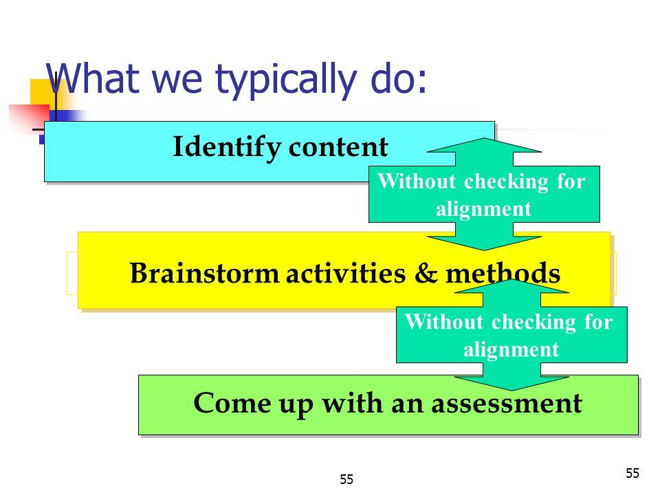 Brainstorm activities & methods Come up with an assessment