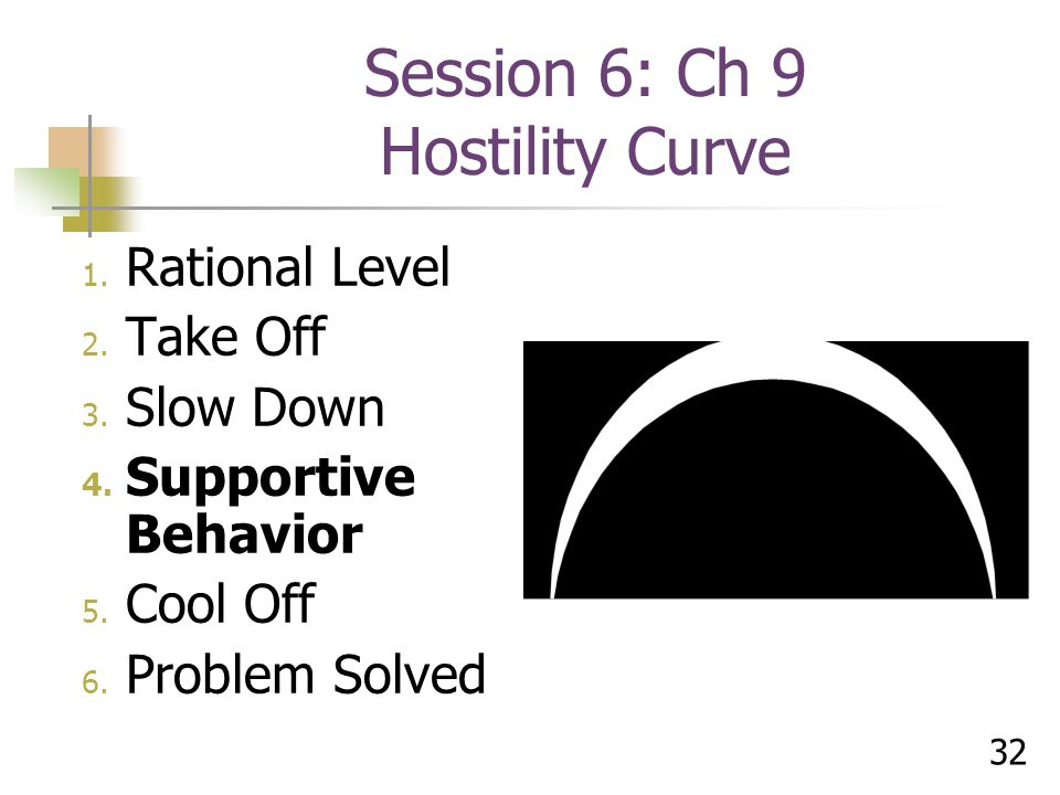 Session 6: Ch 9 Hostility Curve