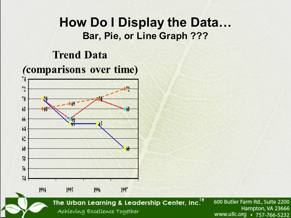How Do I Display the Data… Bar, Pie, or Line Graph
