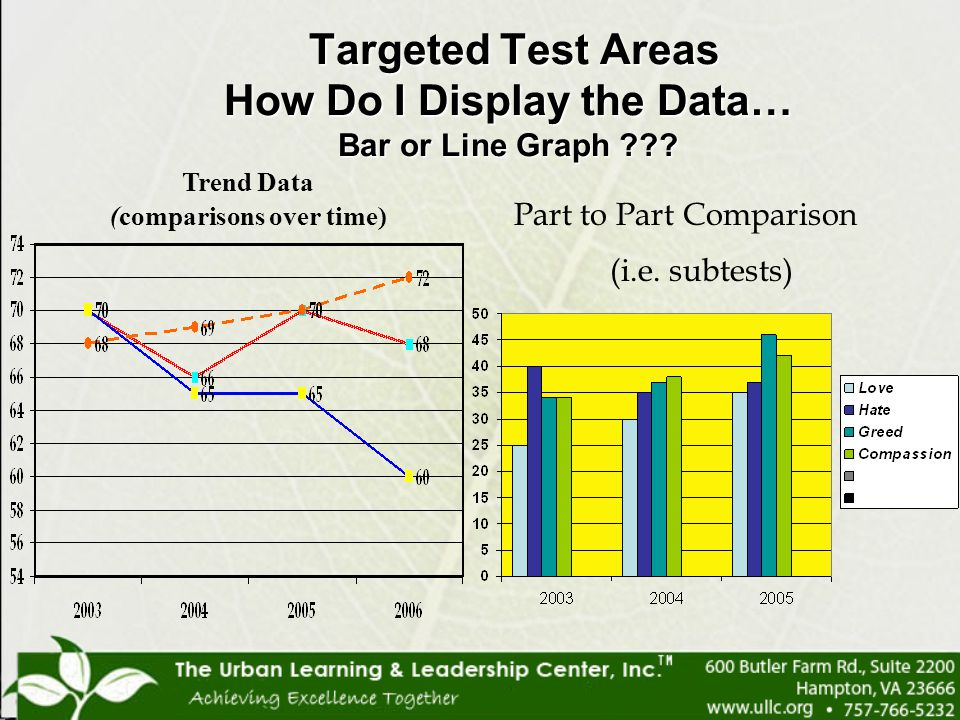 Targeted Test Areas How Do I Display the Data… Bar or Line Graph