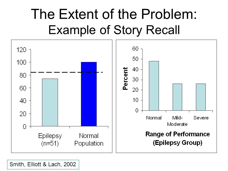 The Extent of the Problem: Example of Story Recall