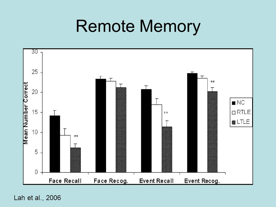 Remote Memory Lah et al., 2006