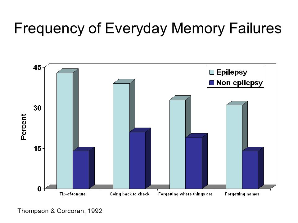 Frequency of Everyday Memory Failures