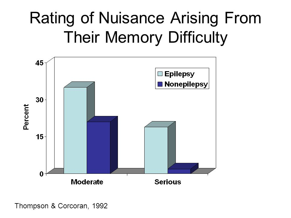 Rating of Nuisance Arising From Their Memory Difficulty
