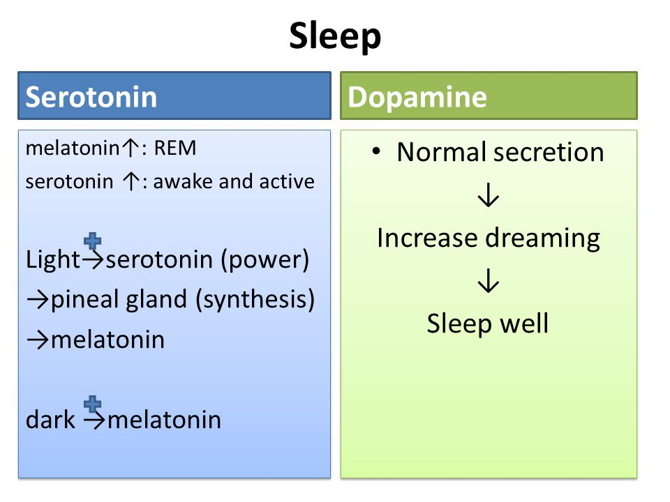 Sleep Serotonin Dopamine Normal secretion ↓ Increase dreaming
