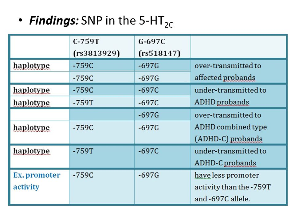 Findings: SNP in the 5-HT2C