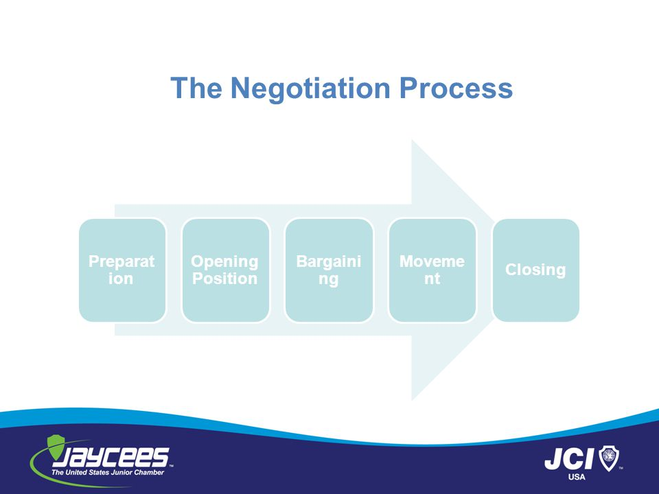 The Negotiation Process