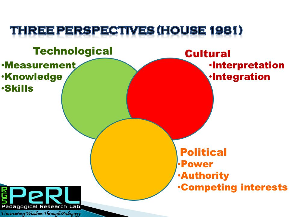 Three perspectives (house 1981)