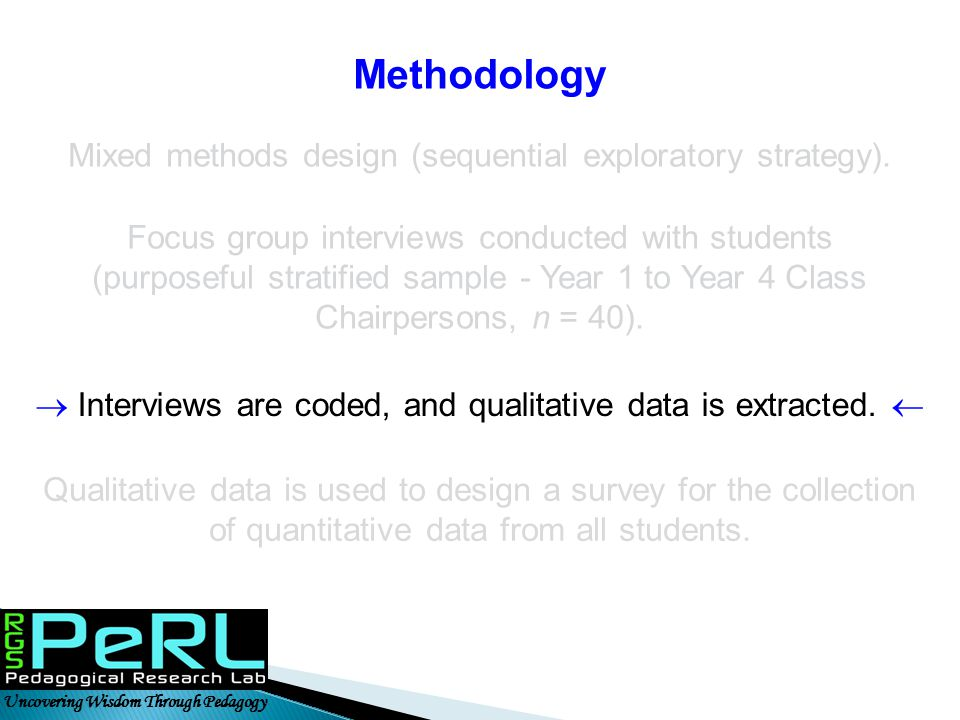Methodology Mixed methods design (sequential exploratory strategy).