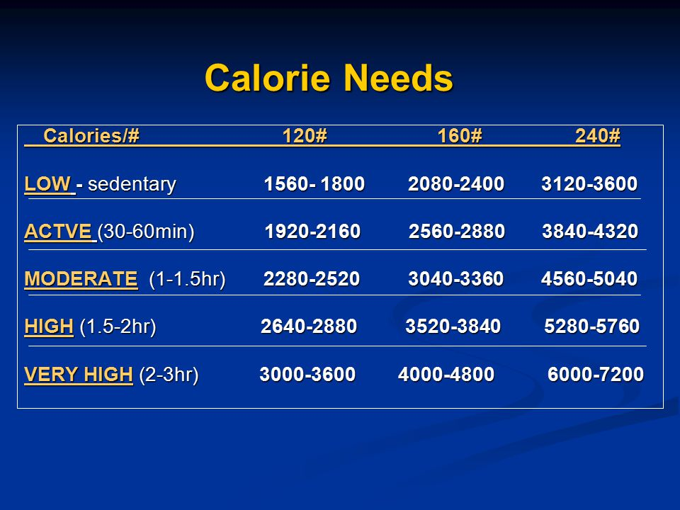 Calorie Needs LOW - sedentary 1560- 1800 2080-2400 3120-3600