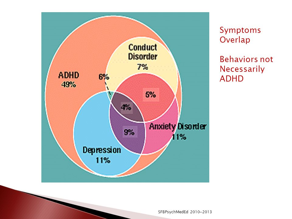 Behaviors not Necessarily ADHD