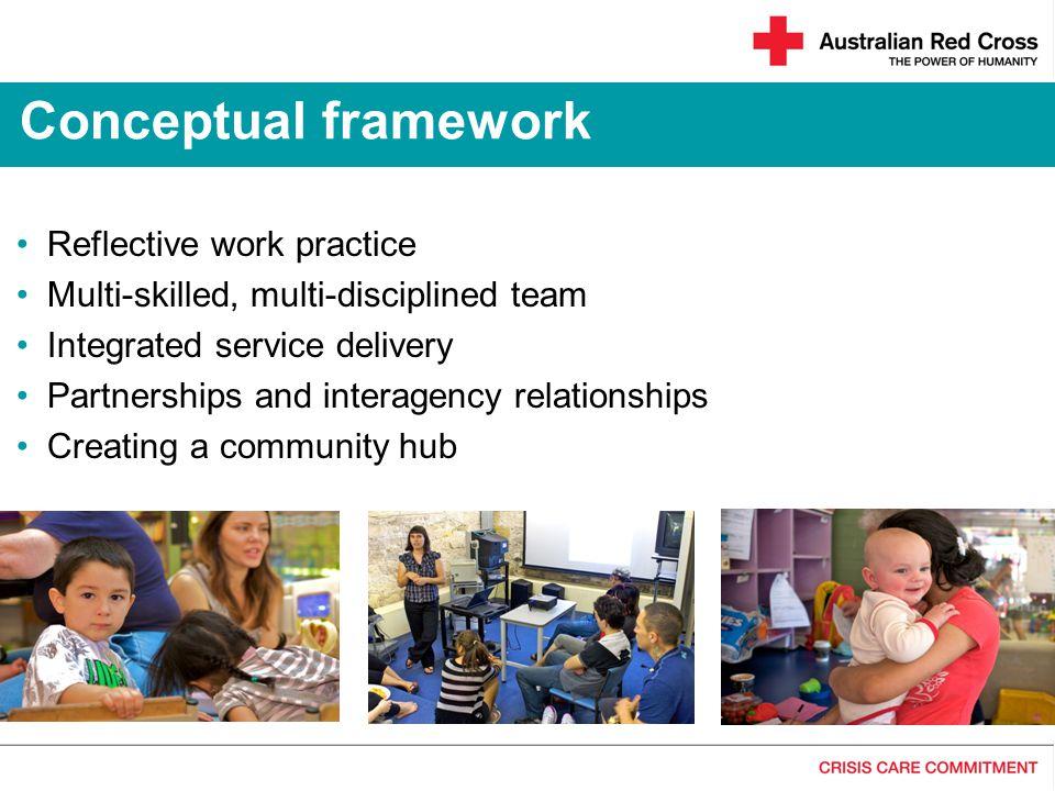 Conceptual framework Reflective work practice
