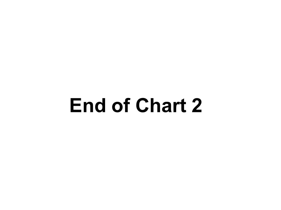 End of Chart 2