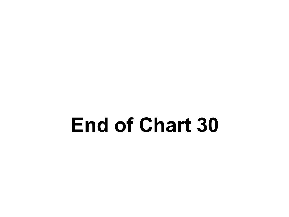 End of Chart 30