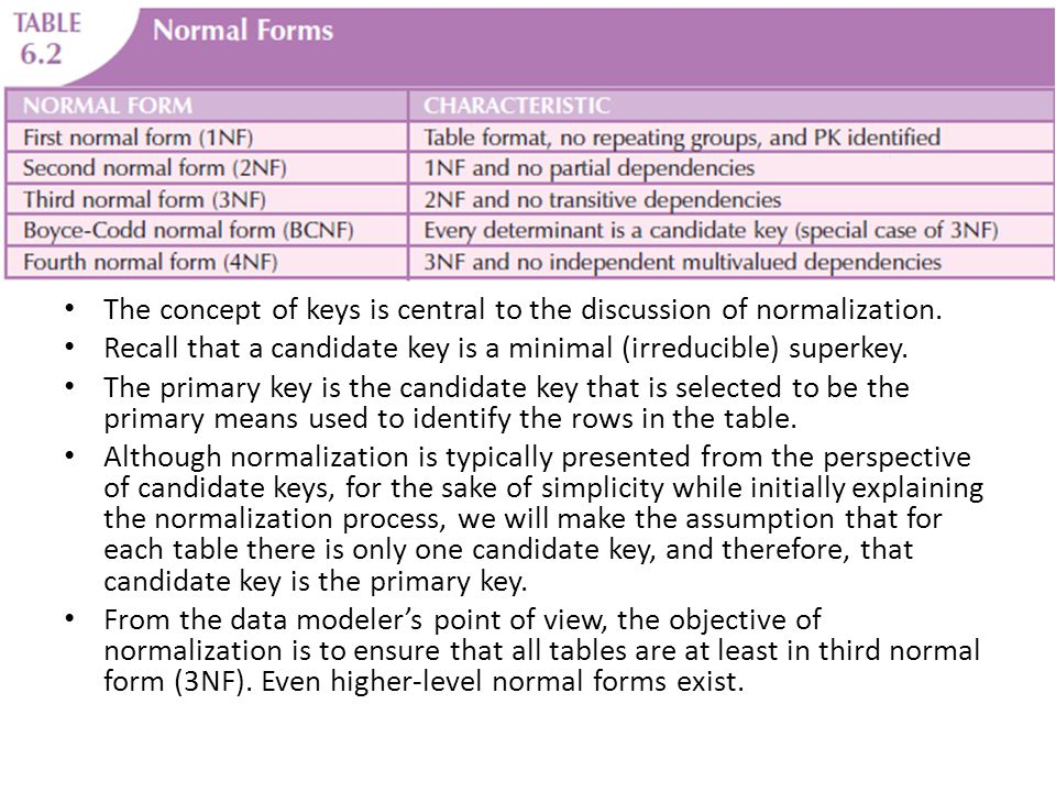 The concept of keys is central to the discussion of normalization.