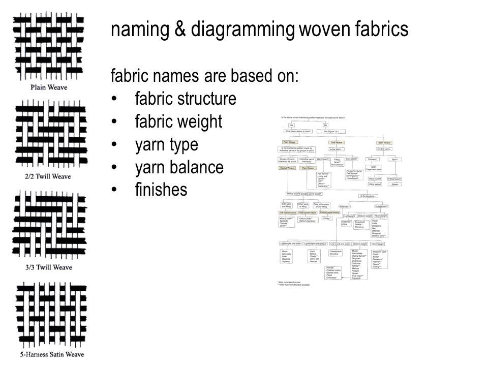 naming & diagramming woven fabrics