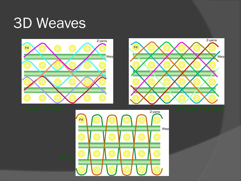 3D Weaves Layer-to-layer Through thickness XYZ