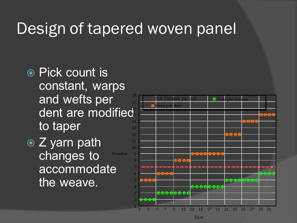 Design of tapered woven panel