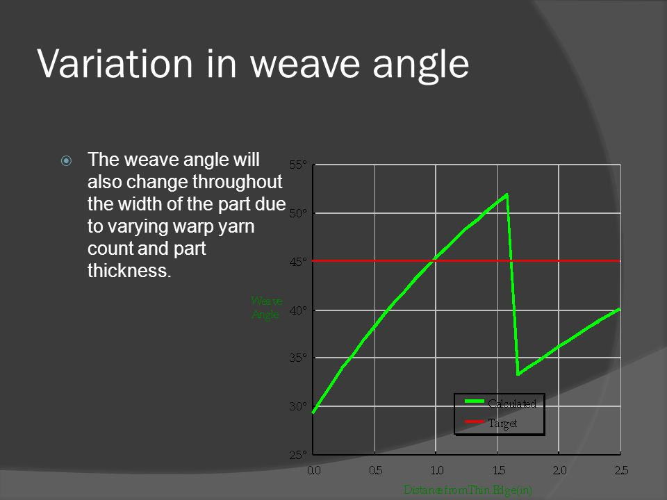 Variation in weave angle