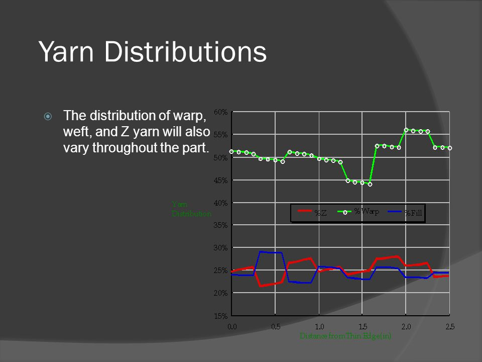 Yarn Distributions The distribution of warp, weft, and Z yarn will also vary throughout the part.
