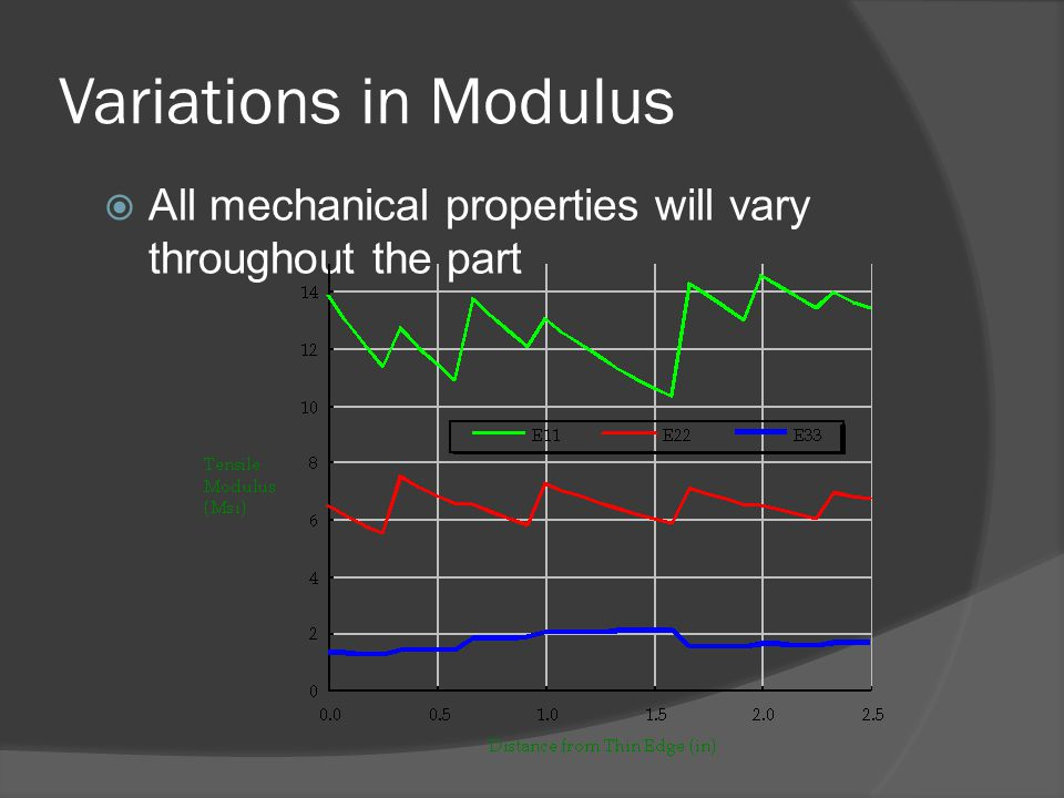 Variations in Modulus All mechanical properties will vary throughout the part