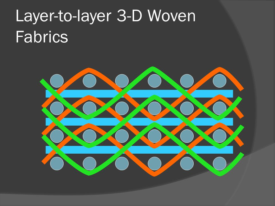 Layer-to-layer 3-D Woven Fabrics