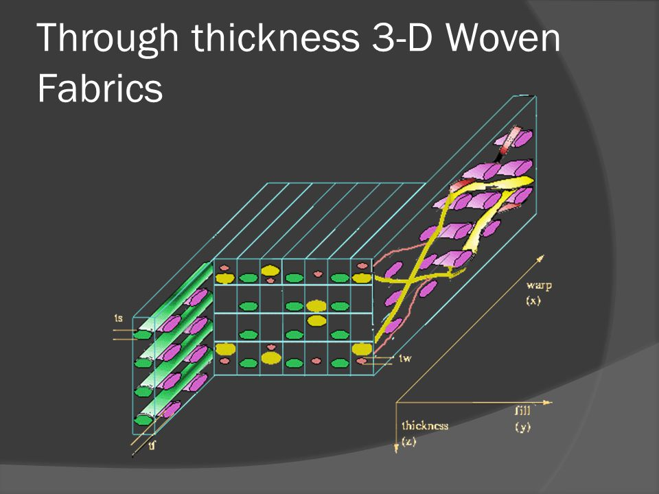 Through thickness 3-D Woven Fabrics