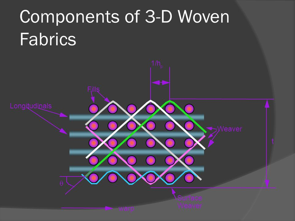 Components of 3-D Woven Fabrics