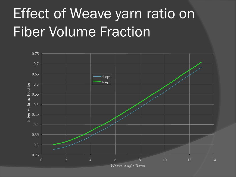 Effect of Weave yarn ratio on Fiber Volume Fraction