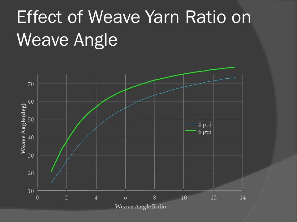 Effect of Weave Yarn Ratio on Weave Angle