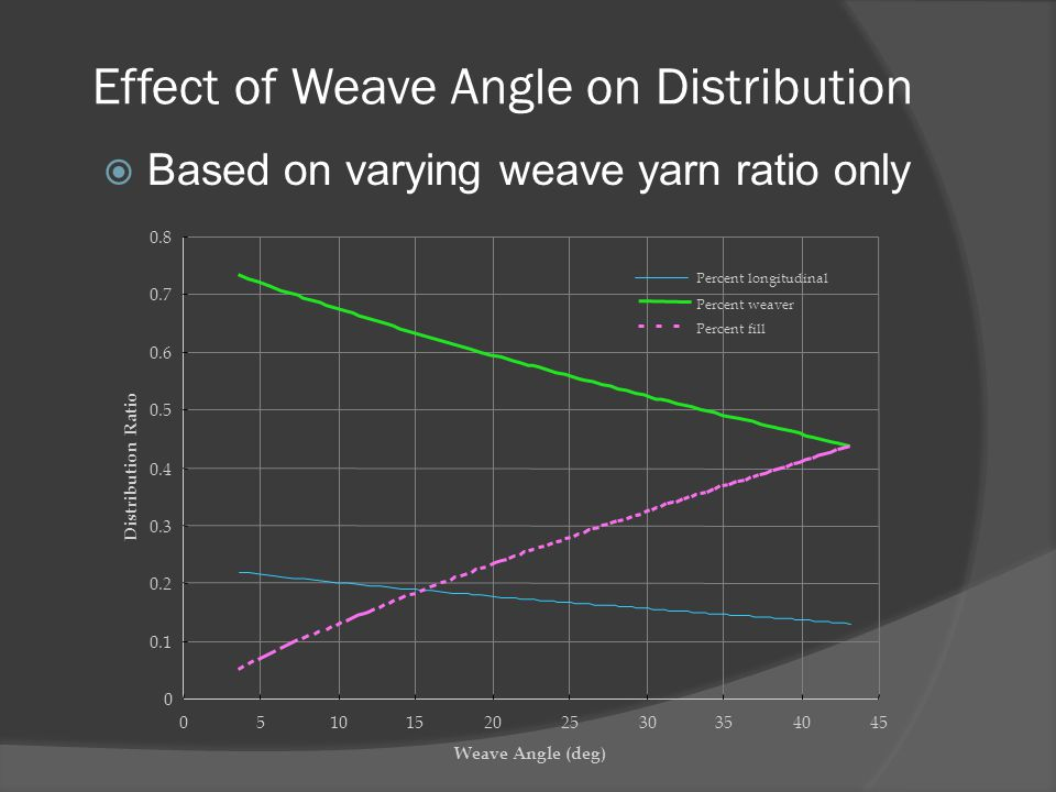 Effect of Weave Angle on Distribution