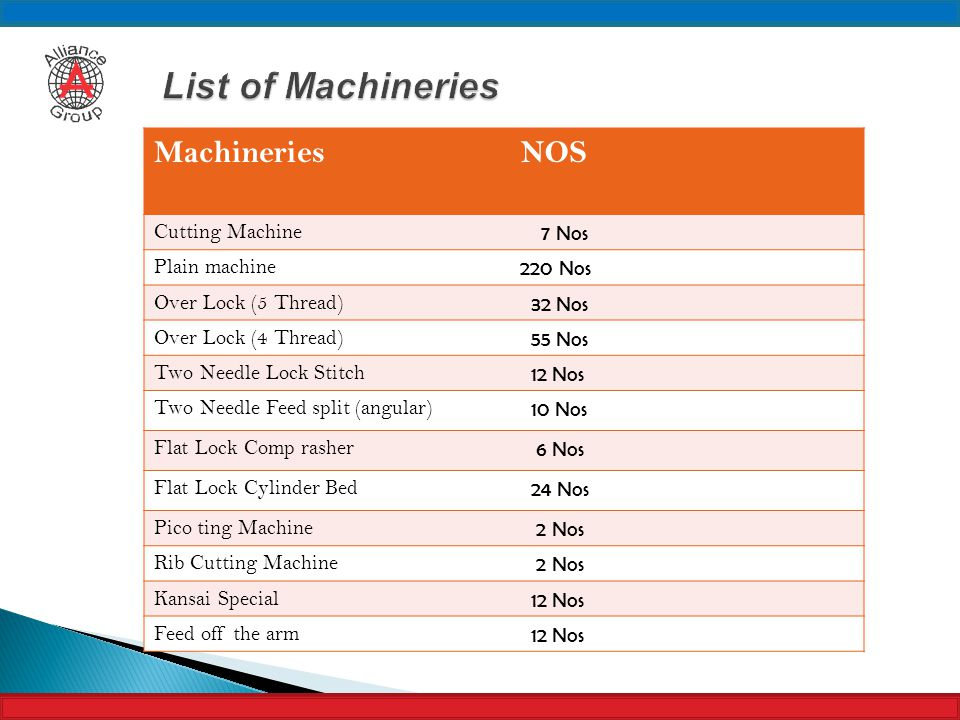 List of Machineries Machineries NOS Cutting Machine 7 Nos