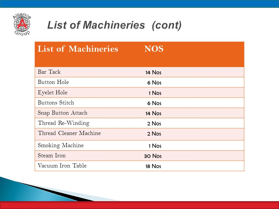 List of Machineries (cont)