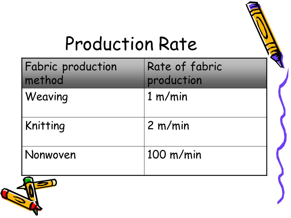 Production Rate Fabric production method Rate of fabric production